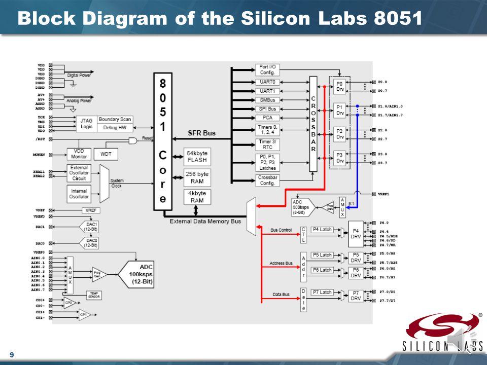 8 Block Diagram of the Original 8051