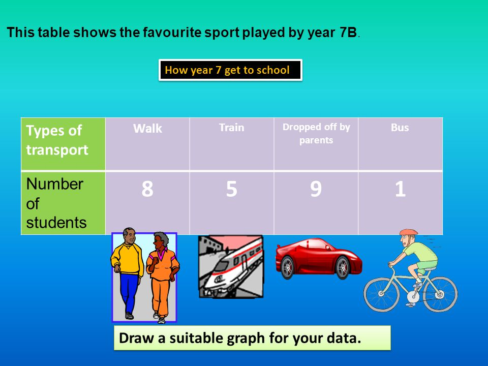 This table shows the favourite sport played by year 7B.