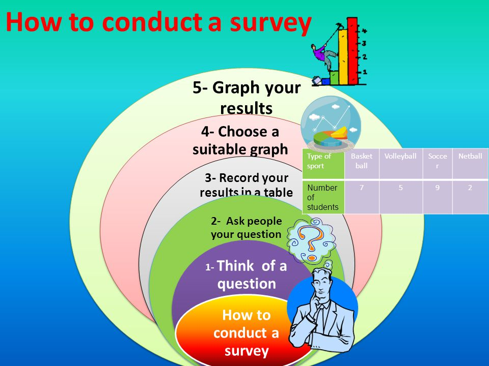 How to conduct a survey 5- Graph your results 4- Choose a suitable graph 3- Record your results in a table 2- Ask people your question 1- Think of a question How to conduct a survey,,,.