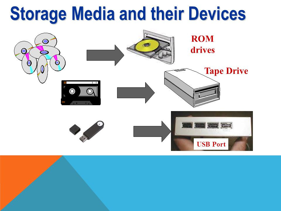 Storage Media and their Devices Inside the Mini-Tower Disk Drive