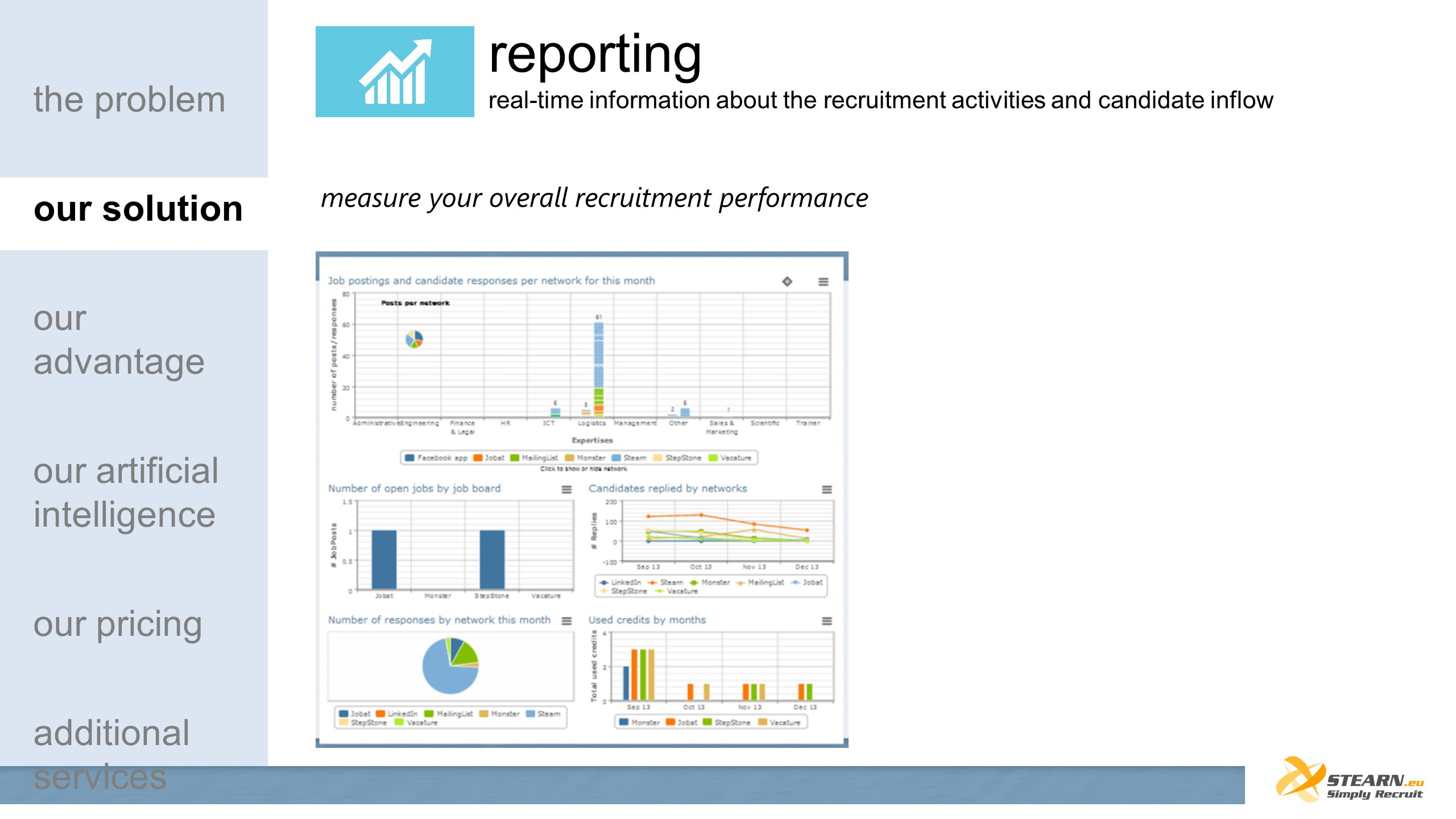 reporting real-time information about the recruitment activities and candidate inflow measure your overall recruitment performance the problem our sol