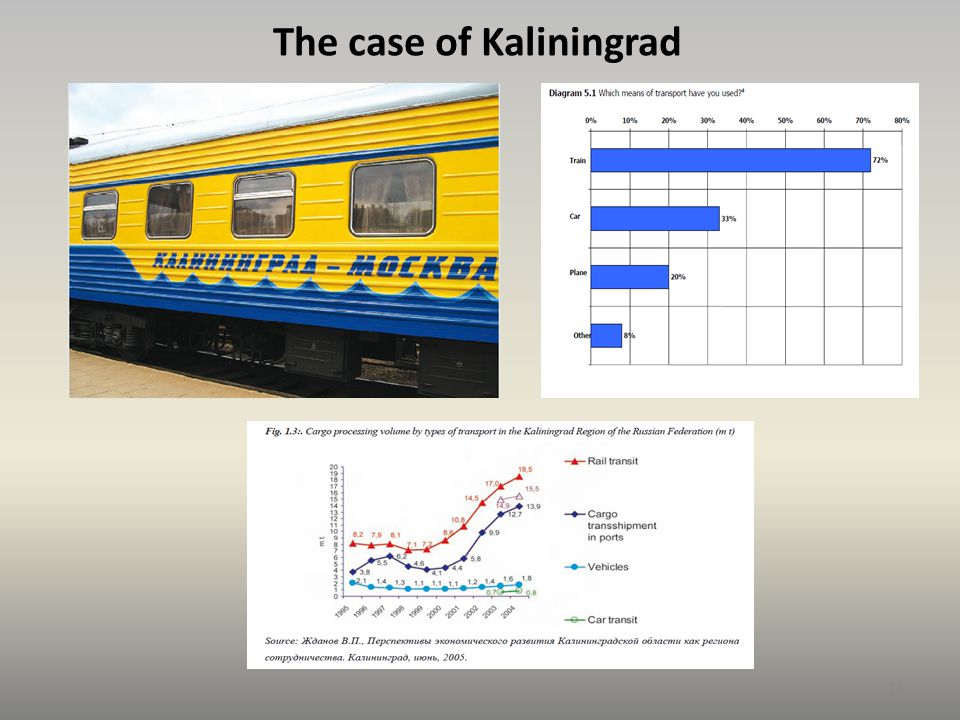 The case of Kaliningrad 13