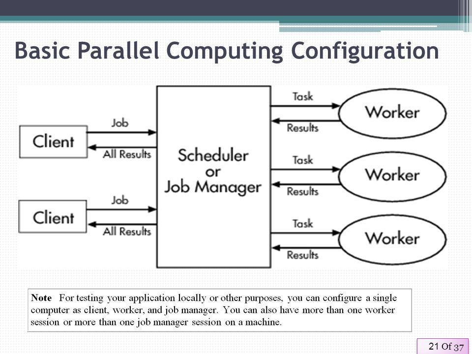 Of 3721 Basic Parallel Computing Configuration