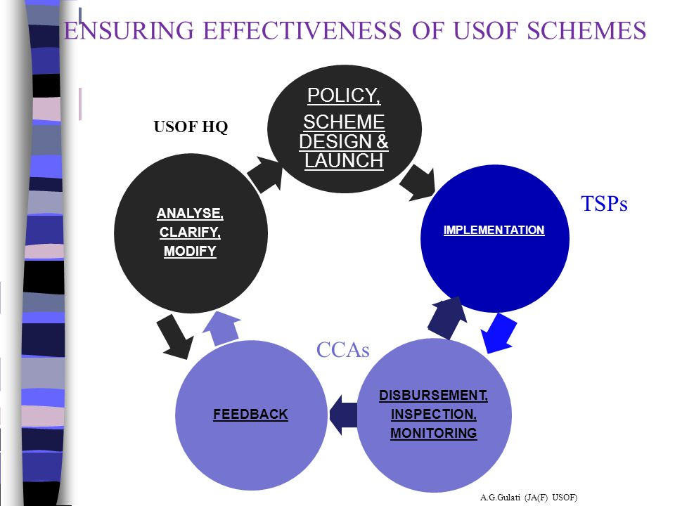 ENSURING EFFECTIVENESS OF USOF SCHEMES POLICY, SCHEME DESIGN & LAUNCH IMPLEMENTATION DISBURSEMENT, INSPECTION, MONITORING FEEDBACK ANALYSE, CLARIFY, M