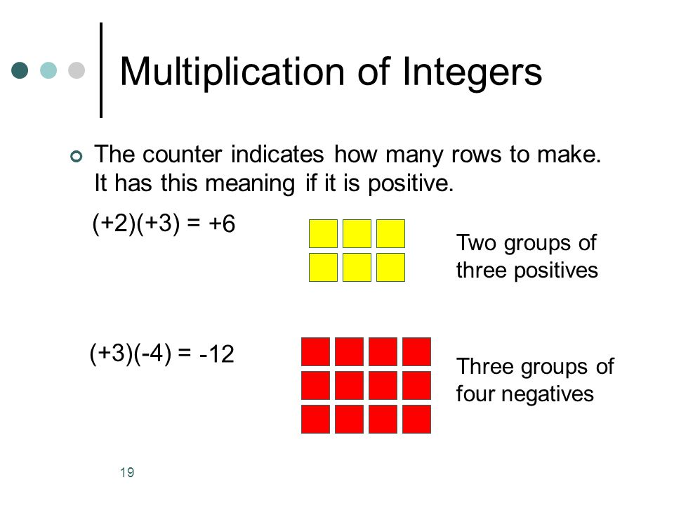 19 Multiplication of Integers The counter indicates how many rows to make.