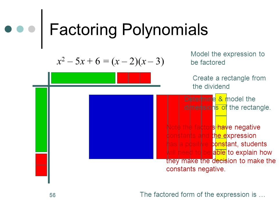56 Factoring Polynomials x 2 – 5x + 6 = (x – 2)(x – 3) Model the expression to be factored Create a rectangle from the dividend The factored form of the expression is … Determine & model the dimensions of the rectangle.