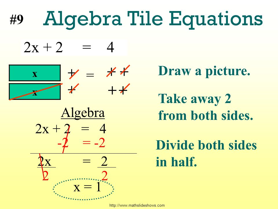http://www.mathslideshows.com Algebra Tile Equations 2x + 2 = 4 #9 + + + Take away 2 from both sides.