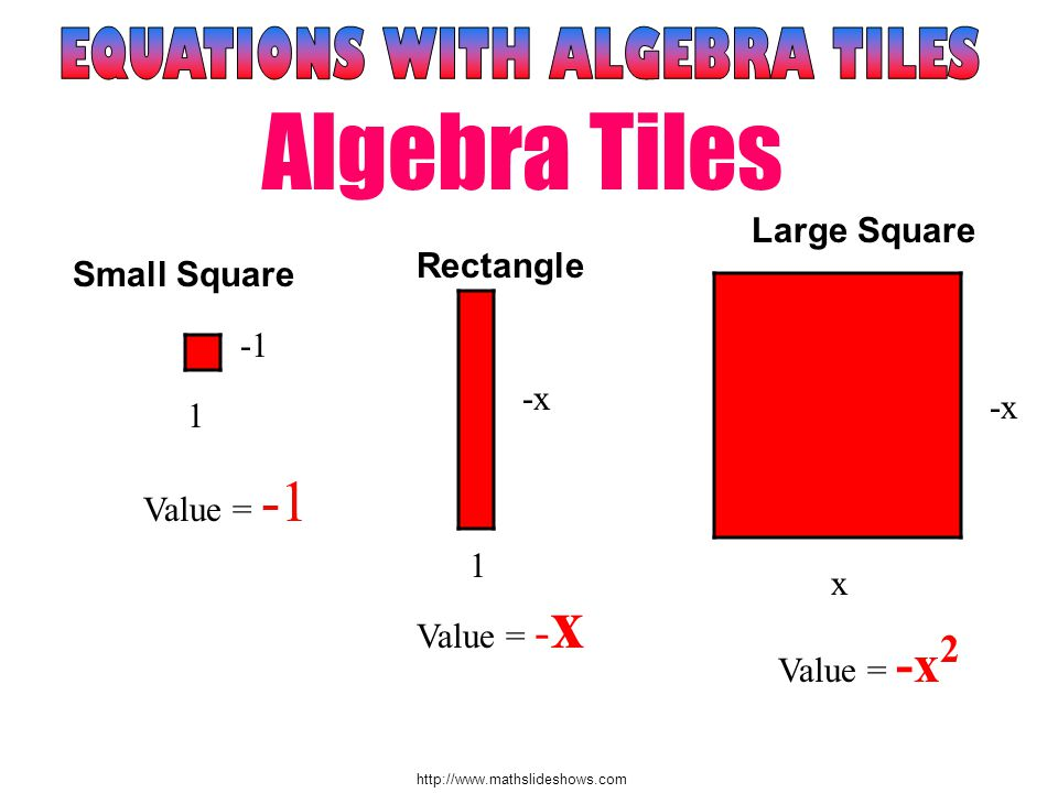 http://www.mathslideshows.com Small Square Value = -1 Rectangle -x 1 1 Value = - x Large Square -x x Value = -x 2 Algebra Tiles