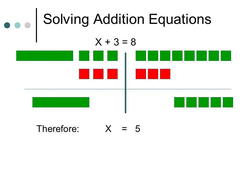 Solving Addition Equations X + 2 = 3 Therefore: X = 1 Now try these: x + 3 = 8 5 + x = 12