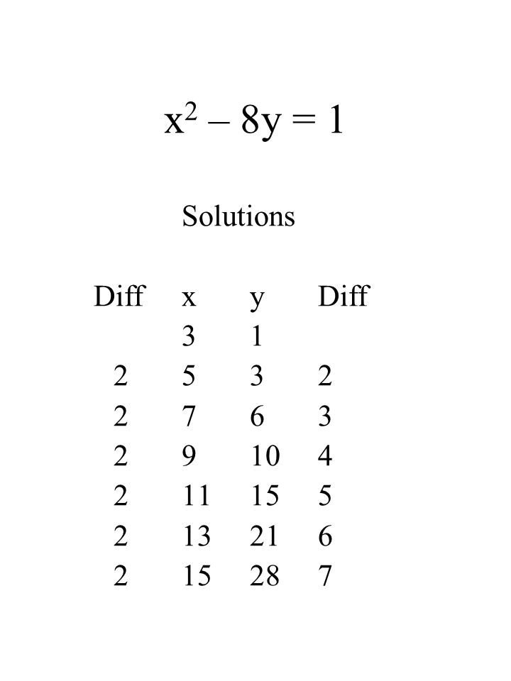 x 2 – 8y = 1 Solutions DiffxyDiff 31 2532 2763 29104 211155 213216 215287