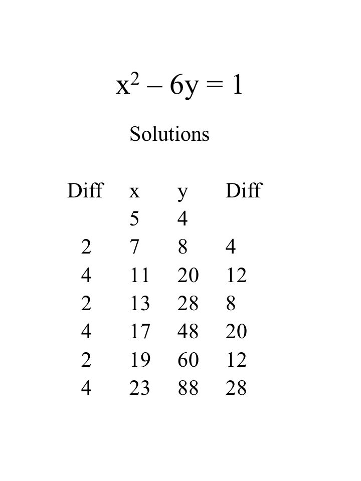 x 2 – 6y = 1 Solutions DiffxyDiff 54 2784 4112012 213288 4174820 2196012 4238828