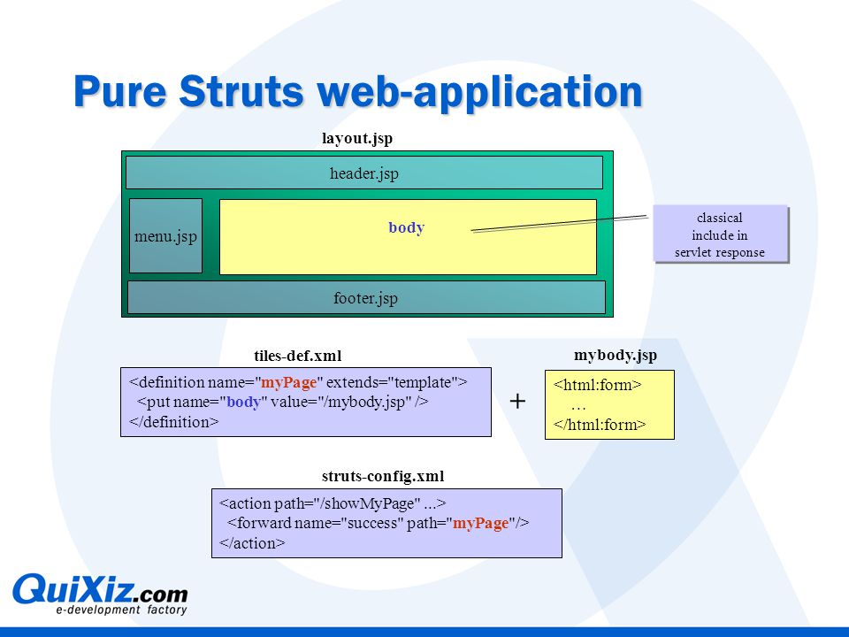 Pure Struts web-application header.jsp footer.jsp menu.jsp body … + mybody.jsp layout.jsp struts-config.xml tiles-def.xml classical include in servlet response classical include in servlet response