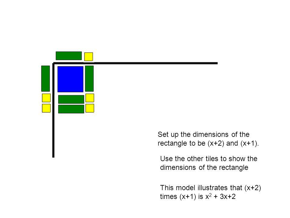 Set up the dimensions of the rectangle to be (x+2) and (x+1).