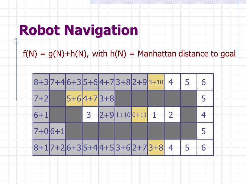 Robot Navigation f(N) = g(N)+h(N), with h(N) = Manhattan distance to goal 0211 587 7 3 4 7 6 7 632 8 6 45 233 36524435 546 5 6 4 5 7+0 6+1 8+1 7+0 7+2