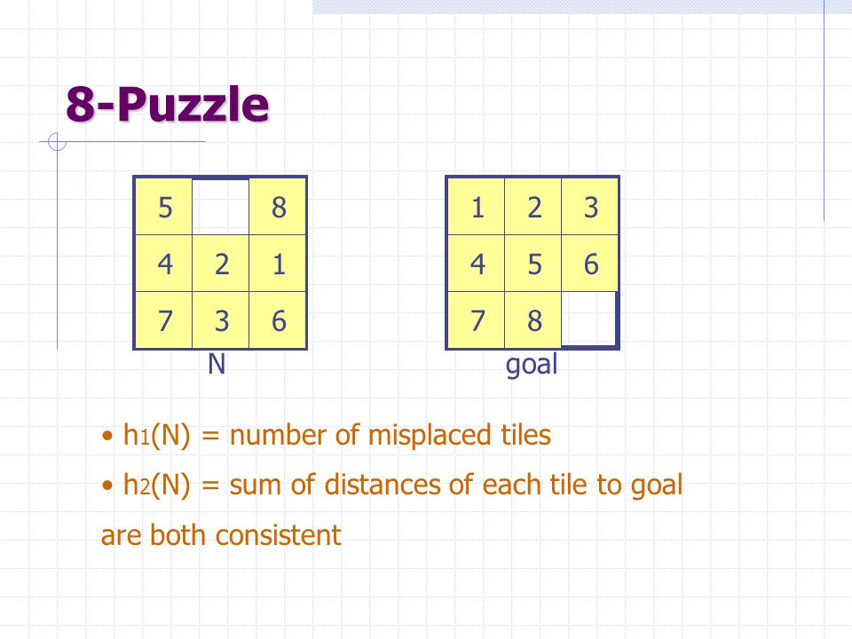 8-Puzzle 123 456 78 12 3 4 5 67 8 Ngoal h 1 (N) = number of misplaced tiles h 2 (N) = sum of distances of each tile to goal are both consistent