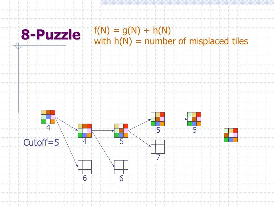 8-Puzzle 4 4 6 f(N) = g(N) + h(N) with h(N) = number of misplaced tiles Cutoff=5 6 5 7 55