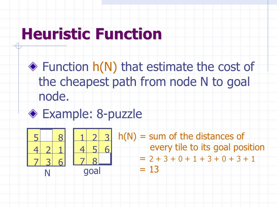 Heuristic Function Function h(N) that estimate the cost of the cheapest path from node N to goal node. Example: 8-puzzle 123 456 78 12 3 4 5 67 8 N go