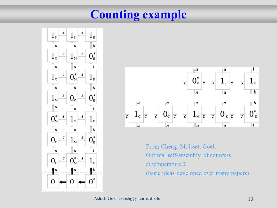 Ashish Goel, ashishg@stanford.edu 13 Counting example From Cheng, Moisset, Goel; Optimal self-assembly of counters at temperature 2 (basic ideas developed over many papers)