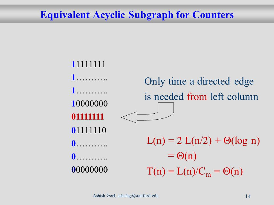 Ashish Goel, ashishg@stanford.edu 14 Equivalent Acyclic Subgraph for Counters 1111110 ………..