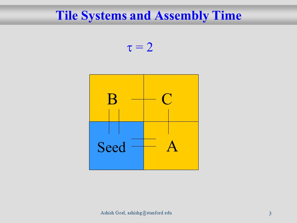 Ashish Goel, ashishg@stanford.edu 3 Tile Systems and Assembly Time d Seed A BC = 2