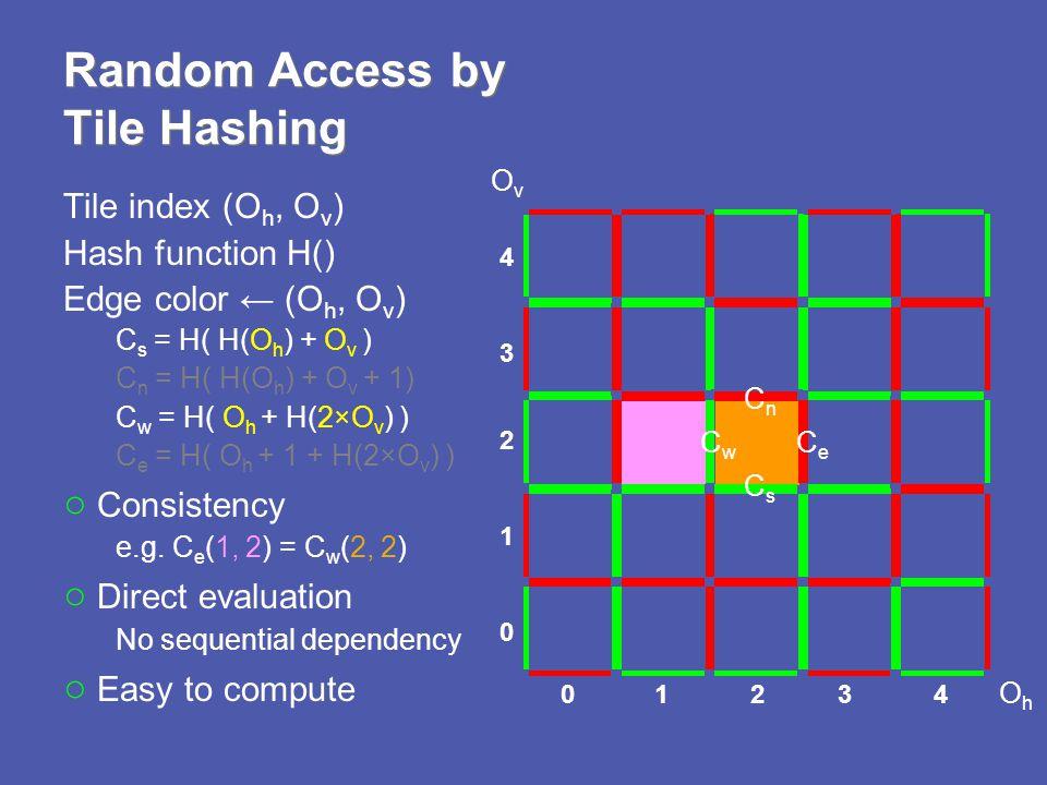 Tile index (O h, O v ) Hash function H() Edge color (O h, O v ) C s = H( H(O h ) + O v ) C n = H( H(O h ) + O v + 1) C w = H( O h + H(2×O v ) ) C e = H( O h + 1 + H(2×O v ) ) Consistency e.g.