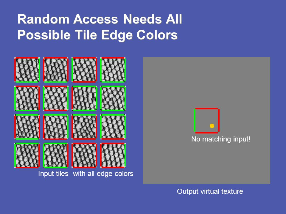 Random Access Needs All Possible Tile Edge Colors Output virtual texture Input tiles No matching input! with all edge colors