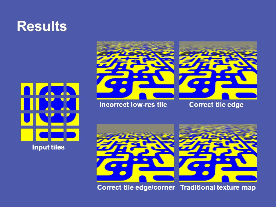 Results Input tiles Traditional texture mapCorrect tile edge/corner Correct tile edgeIncorrect low-res tile
