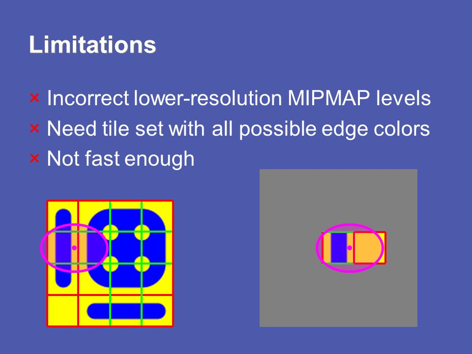 Limitations × Incorrect lower-resolution MIPMAP levels × Need tile set with all possible edge colors × Not fast enough