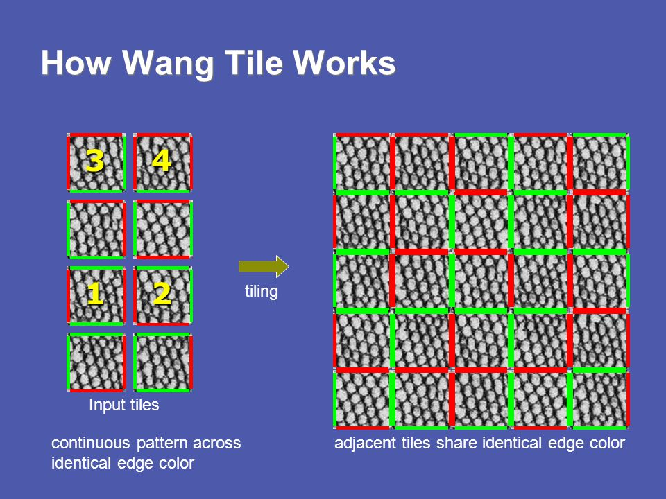 How Wang Tile Works Input tiles tiling adjacent tiles share identical edge colorcontinuous pattern across identical edge color 12 34