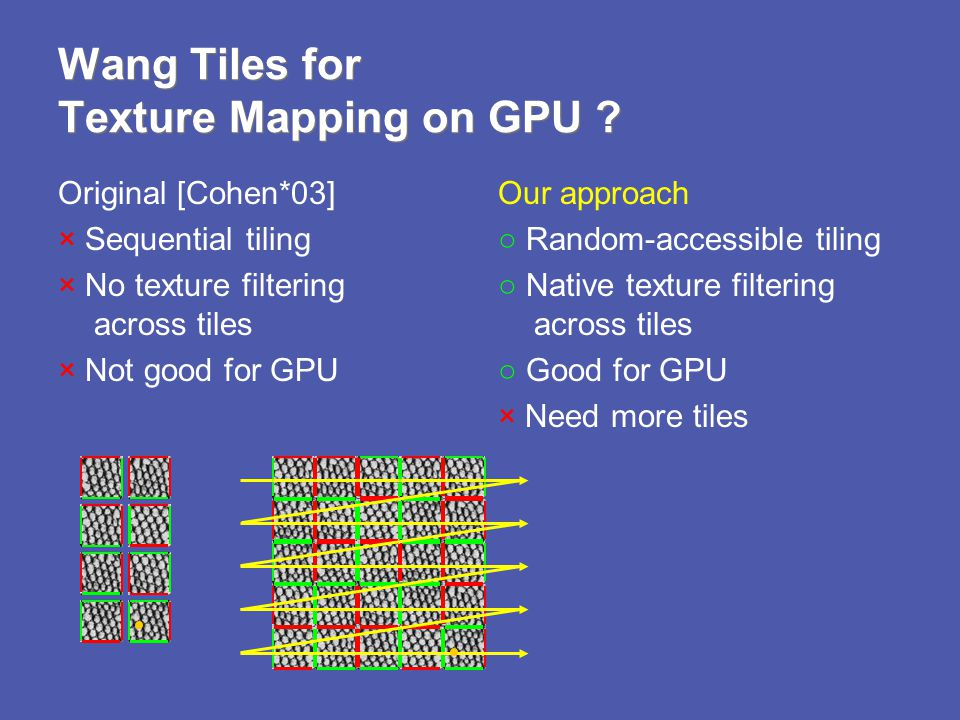 Wang Tiles for Texture Mapping on GPU ? Original [Cohen*03] × Sequential tiling × No texture filtering across tiles × Not good for GPU Our approach Ra