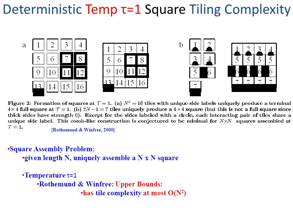 Deterministic Temp τ=1 Square Tiling Complexity [Rothemund & Winfree, 2000] Square Assembly Problem: given length N, uniquely assemble a N x N square Temperature τ=1 Rothemund & Winfree: Upper Bounds: has tile complexity at most O(N 2 )