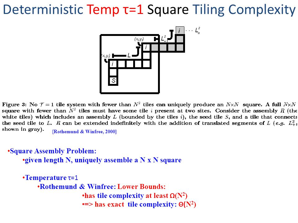 Deterministic Temp τ=1 Square Tiling Complexity [Rothemund & Winfree, 2000] Square Assembly Problem: given length N, uniquely assemble a N x N square Temperature τ=1 Rothemund & Winfree: Lower Bounds: has tile complexity at least Ω (N 2 ) => has exact tile complexity: Θ( N 2 )
