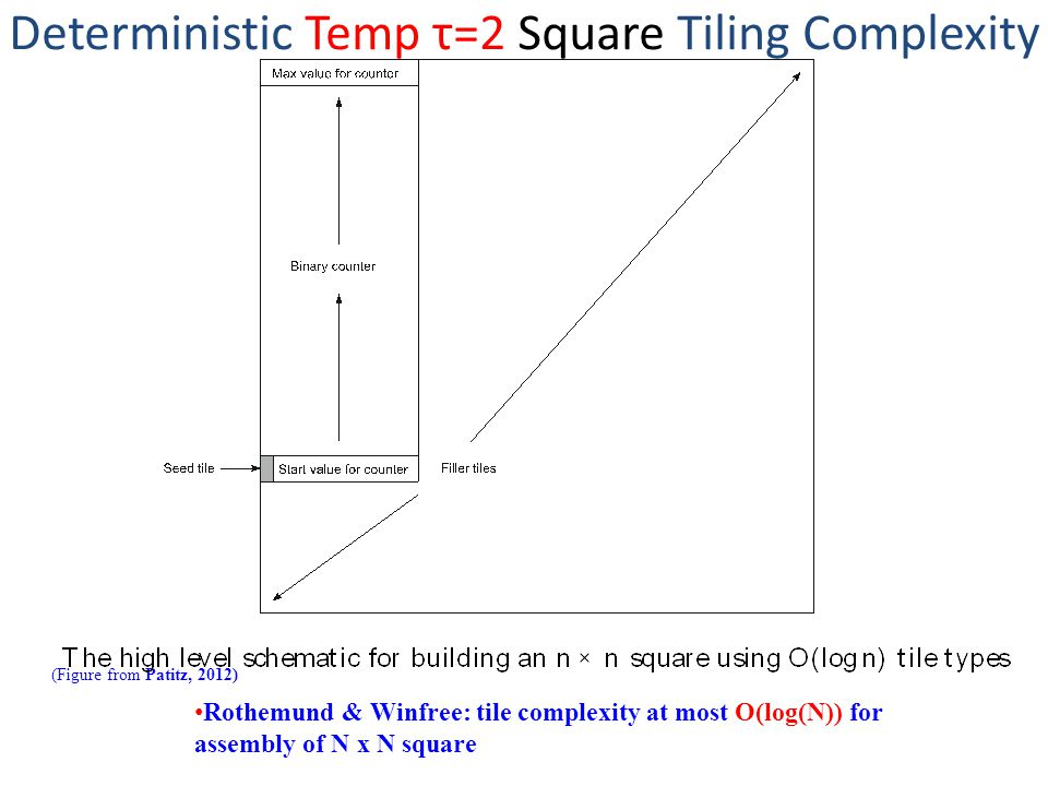 Deterministic Temp τ=2 Square Tiling Complexity (Figure from Patitz, 2012) Rothemund & Winfree: tile complexity at most O(log(N)) for assembly of N x