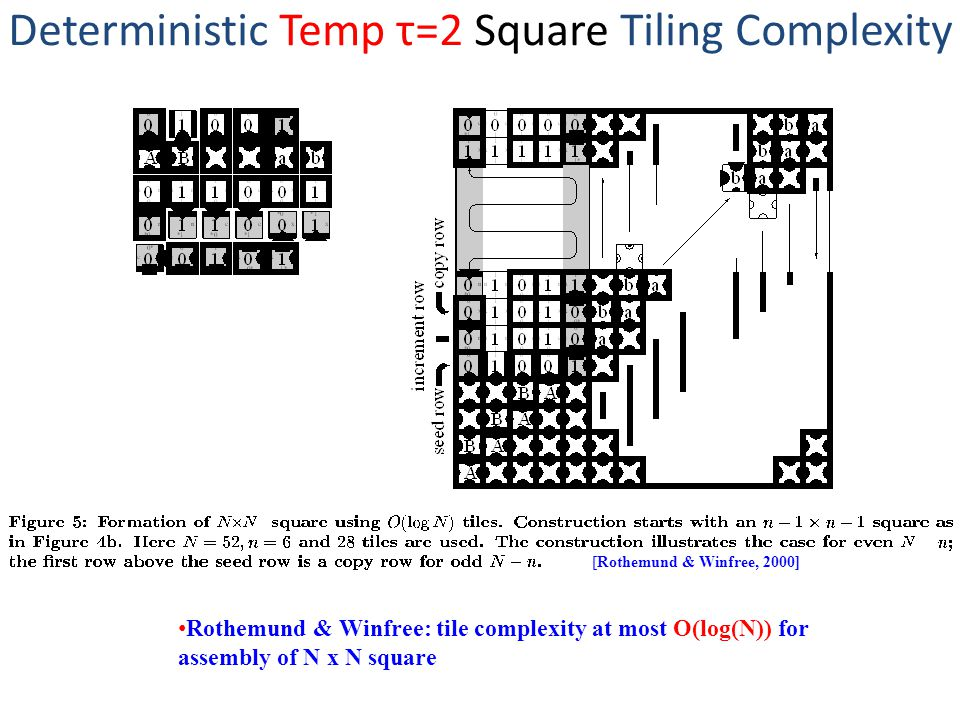 Deterministic Temp τ=2 Square Tiling Complexity [Rothemund & Winfree, 2000] Rothemund & Winfree: tile complexity at most O(log(N)) for assembly of N x