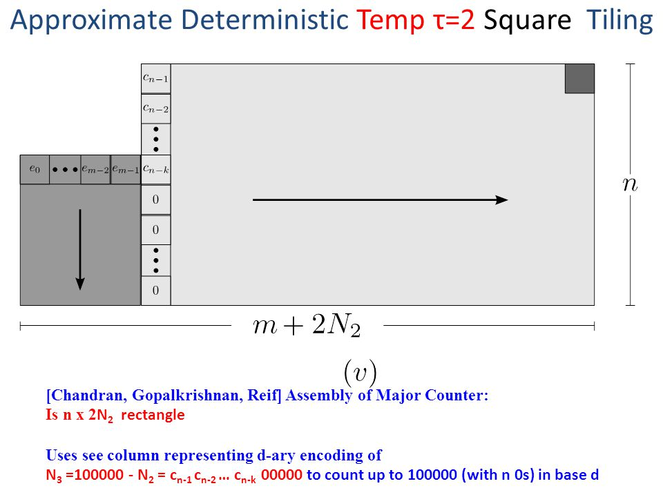 Approximate Deterministic Temp τ=2 Square Tiling [Chandran, Gopalkrishnan, Reif] Assembly of Major Counter: Is n x 2 N 2 rectangle Uses see column representing d-ary encoding of N 3 =100000 - N 2 = c n-1 c n-2 … c n-k 00000 to count up to 100000 (with n 0s) in base d