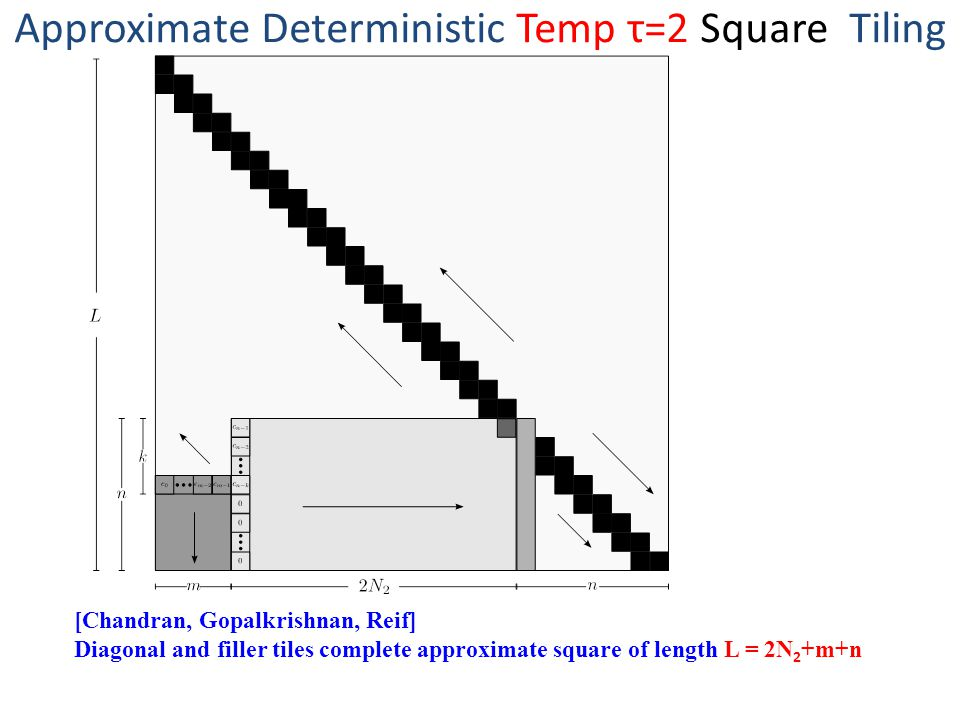 Approximate Deterministic Temp τ=2 Square Tiling [Chandran, Gopalkrishnan, Reif] Diagonal and filler tiles complete approximate square of length L = 2