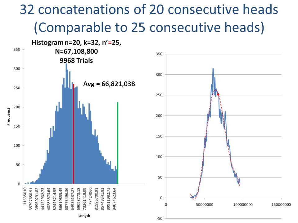 32 concatenations of 20 consecutive heads (Comparable to 25 consecutive heads) Avg = 66,821,038