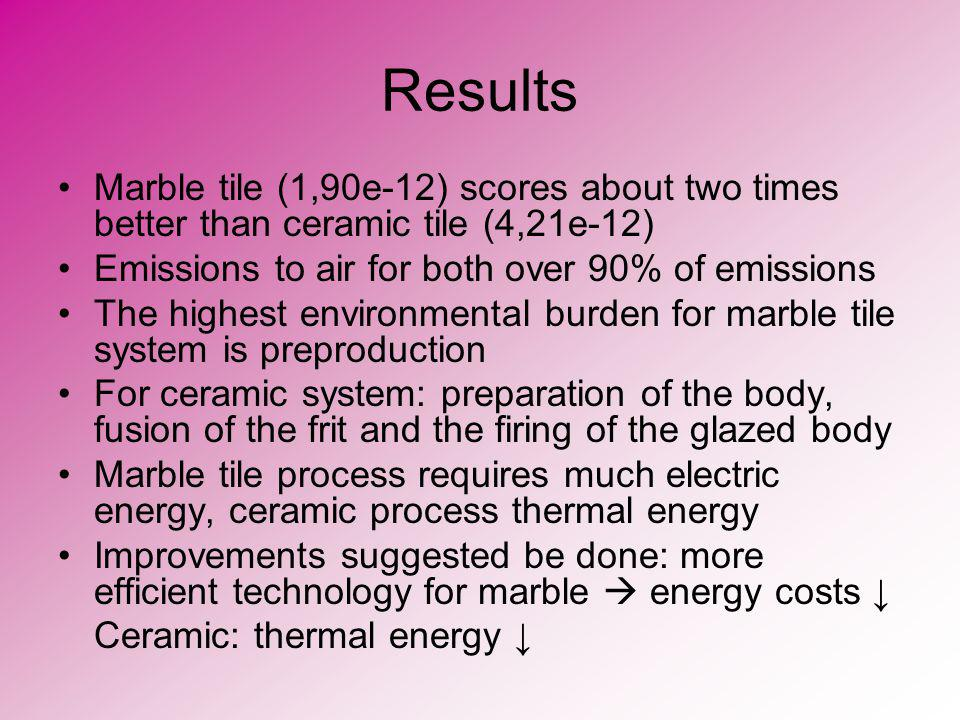 Results Marble tile (1,90e-12) scores about two times better than ceramic tile (4,21e-12) Emissions to air for both over 90% of emissions The highest environmental burden for marble tile system is preproduction For ceramic system: preparation of the body, fusion of the frit and the firing of the glazed body Marble tile process requires much electric energy, ceramic process thermal energy Improvements suggested be done: more efficient technology for marble energy costs Ceramic: thermal energy