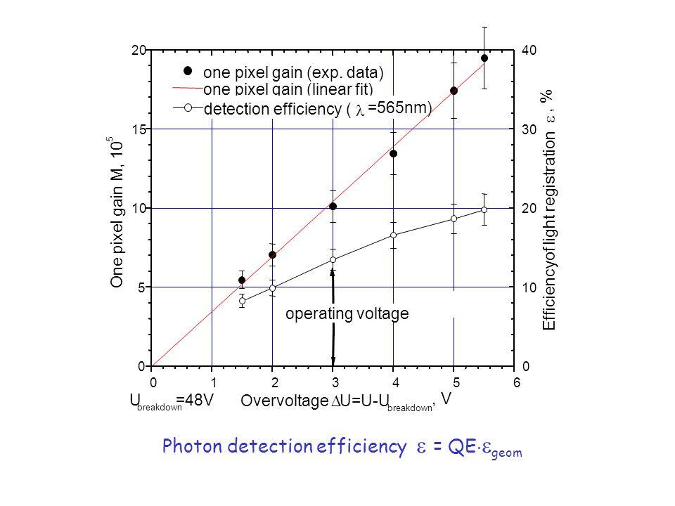 Photon detection efficiency = QE geom 0 10 20 30 40 0123456 0 5 10 15 20 U breakdown =48V operating voltage one pixel gain (exp.