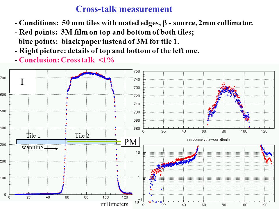 PM Tile 1Tile 2 Cross-talk measurement - Conditions: 50 mm tiles with mated edges, - source, 2mm collimator.