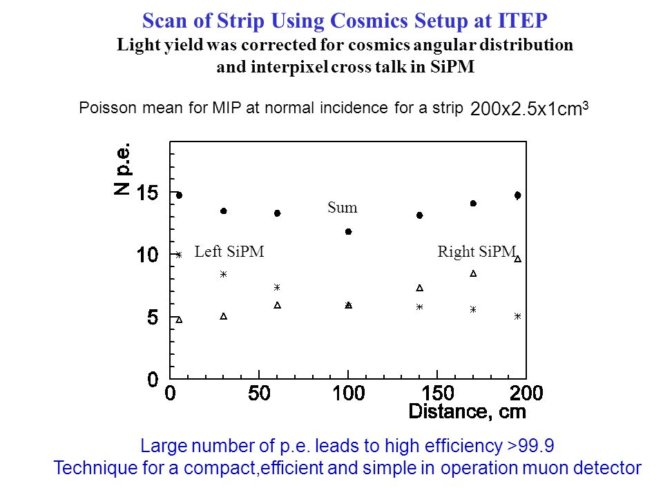 Scan of Strip Using Cosmics Setup at ITEP Light yield was corrected for cosmics angular distribution and interpixel cross talk in SiPM Poisson mean for MIP at normal incidence for a strip 200x2.5x1cm 3 Large number of p.e.