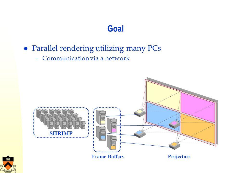 Goal Parallel rendering utilizing many PCs –Communication via a network SHRIMP Frame BuffersProjectors