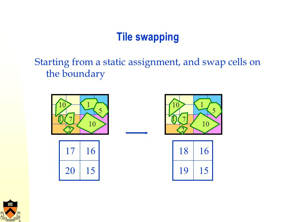 Tile swapping Starting from a static assignment, and swap cells on the boundary 10 7 1 2 1 5 1716201518161915 10 7 1 2 1 5