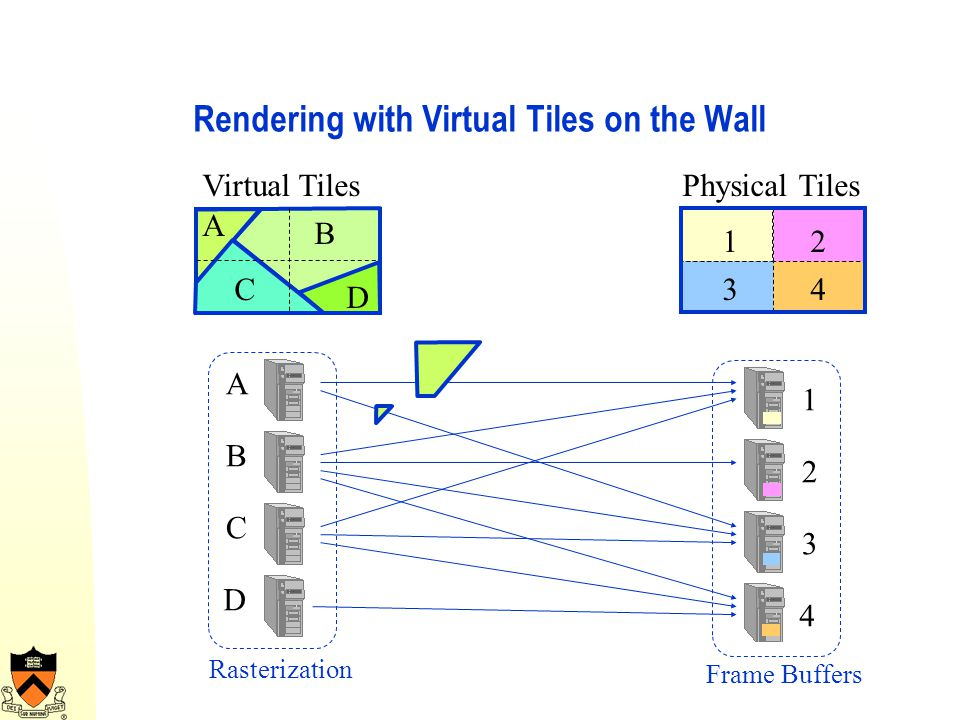 Rendering with Virtual Tiles on the Wall Physical TilesVirtual Tiles A C B D 1 3 2 4 1 3 2 4 A C B D Rasterization Frame Buffers