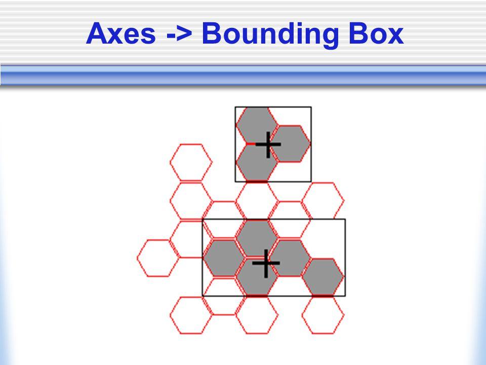 Axes -> Bounding Box