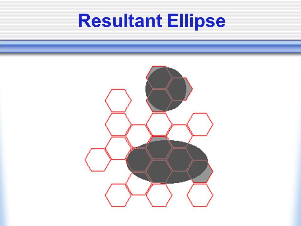Resultant Ellipse