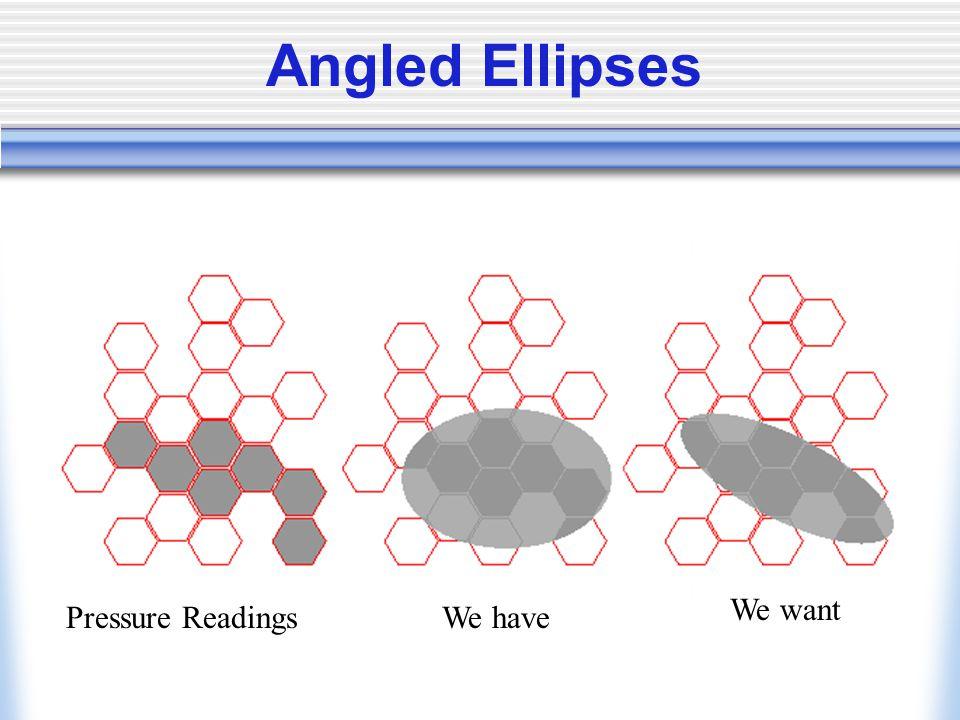 Angled Ellipses Pressure ReadingsWe have We want