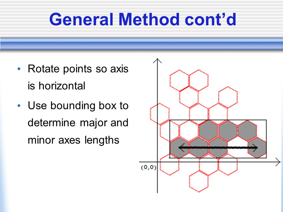General Method contd Rotate points so axis is horizontal Use bounding box to determine major and minor axes lengths
