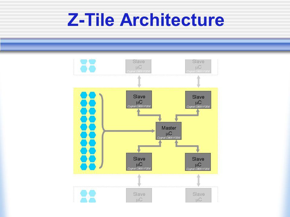 Z-Tile Architecture