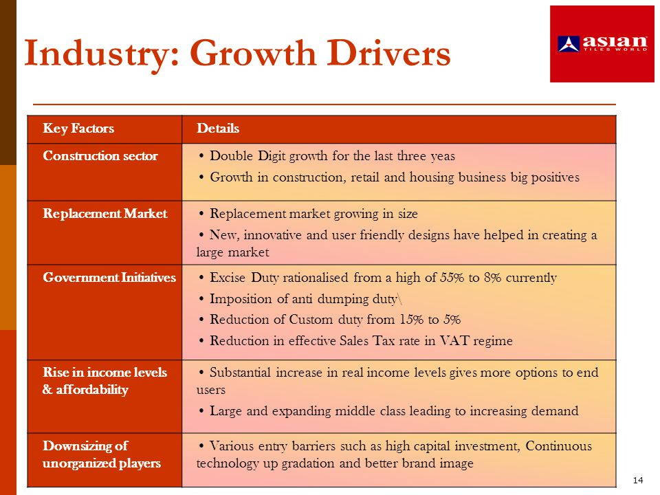 14 Industry: Growth Drivers Key FactorsDetails Construction sector Double Digit growth for the last three yeas Growth in construction, retail and hous